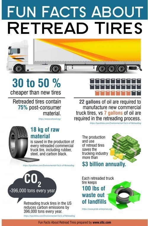 Fun Facts About Retread Tires