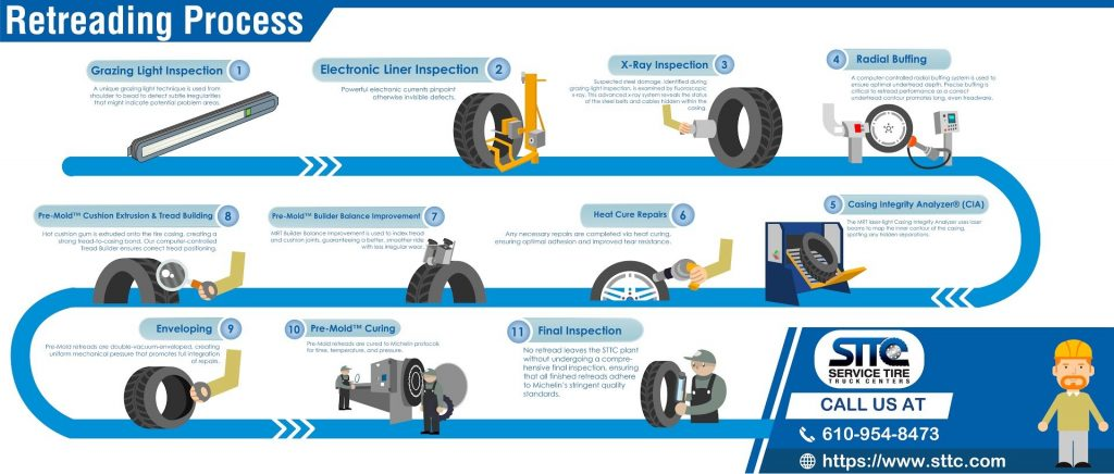 Importance of Quality Tire Retreading